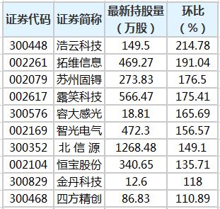 拓维信息等23股获陆股通增仓超50%