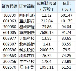 重庆银行等32股获陆股通增仓超30%