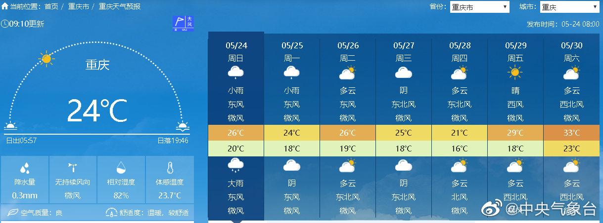 受冷空气+降雨影响
