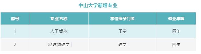 中山大学2021年新增2个本科专业