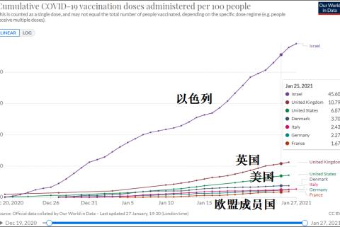 订购的疫苗要被砍60%,是因为欧盟钱没给够?