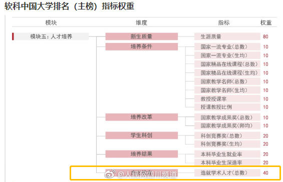 2020软科中国大学造就学术人才排名出炉 四川4所高校上榜百强