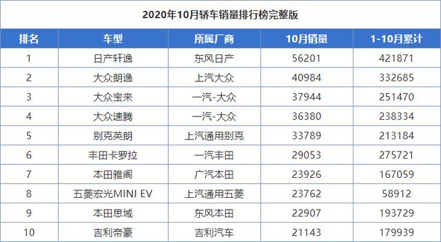 10月销量前十的轿车:卡罗拉痛失季军,除了帝豪又增加一国产车