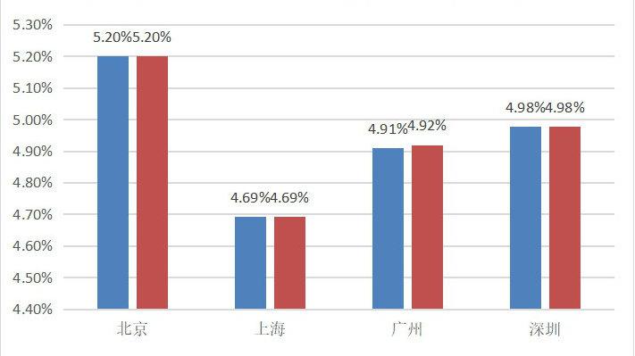 全国首套房贷款平均利率连续两月持平,上海维持上期房贷利率水平