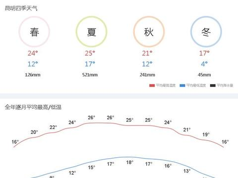 这里凉快来这里待着!昆明丽江大理荣登避暑城市榜