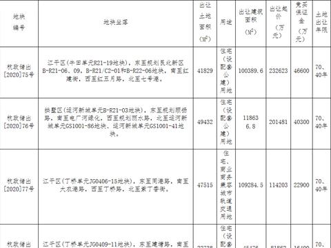 德信14.82亿元竞得杭州1宗商住用地 溢价率29.77%