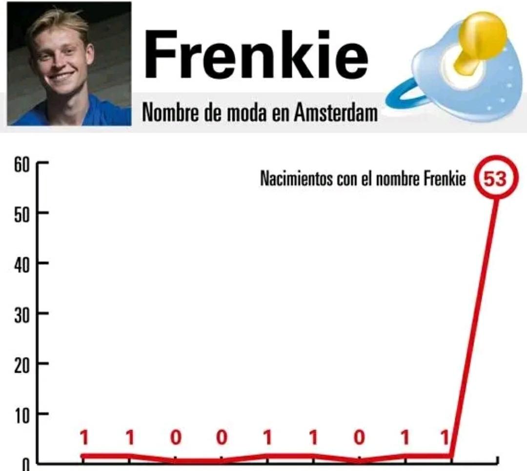 2010-2018年阿姆斯特丹一共有5名男婴被取名为弗朗基(Frenkie)……