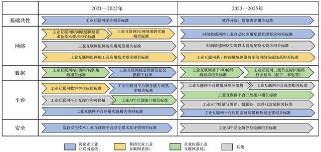 工业互联网标准体系构建与实施路径