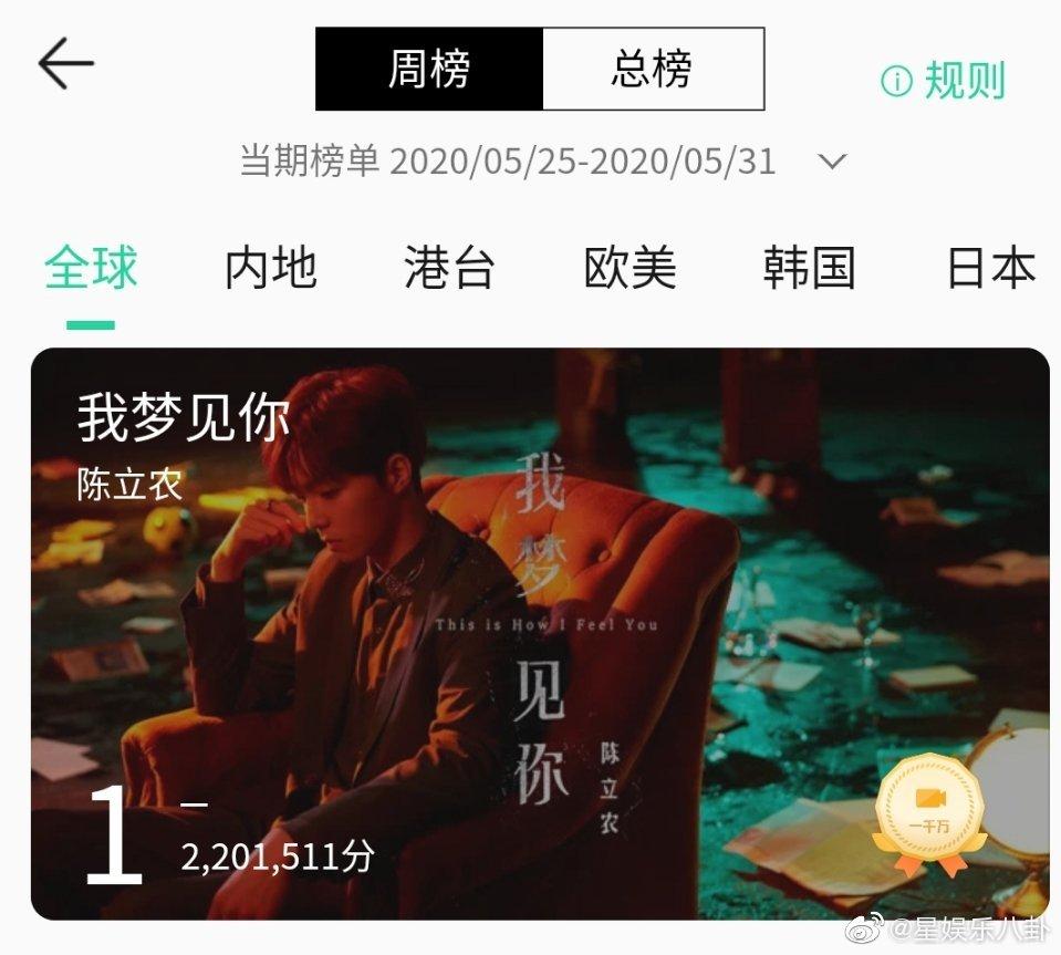 恭喜陈立农《我梦见你》MV1000万分达到认证