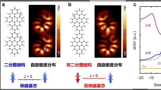 上海交大物理与天文学院研究实现纳米石墨烯磁基态的精准调控