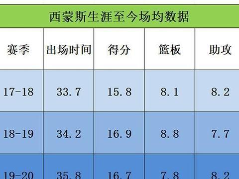 从第二年的准三双到第四年数据涨幅不大