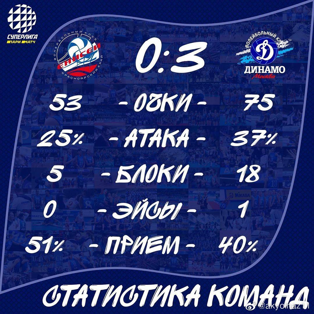 2020-2021赛季俄罗斯超级联赛第一轮