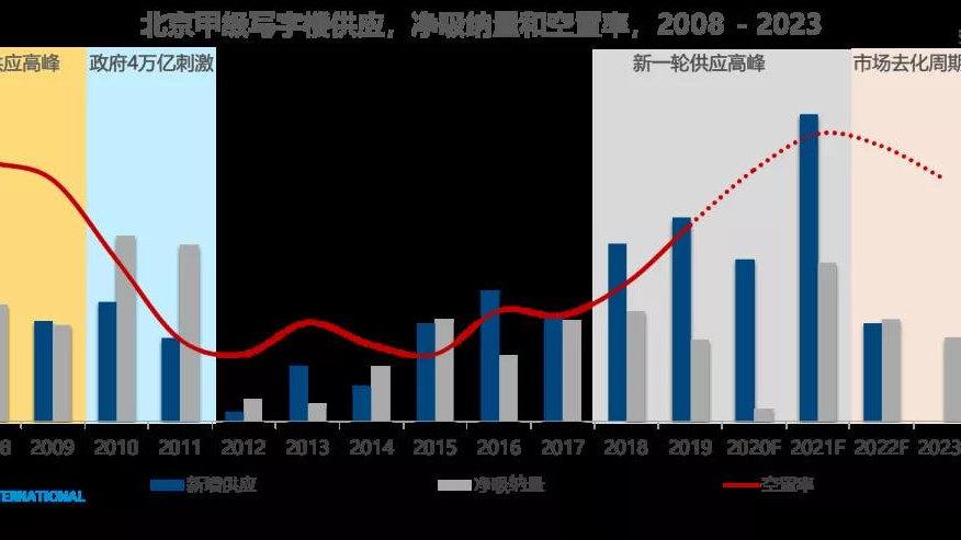 2021年北京写字楼市场或迎来天量供应