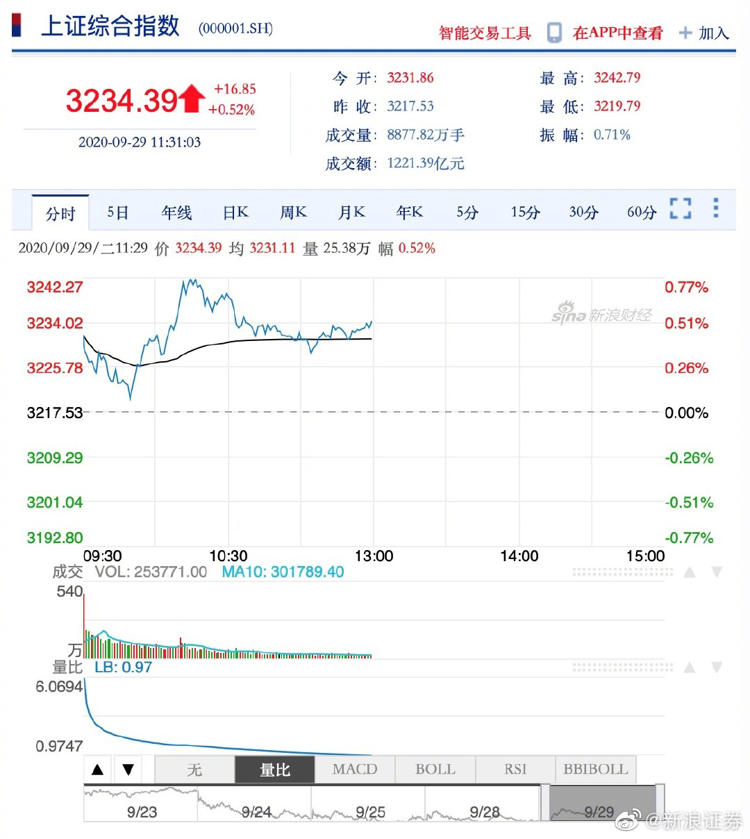 午评:三大指数表现强势沪指涨0.52% 军工板块领涨