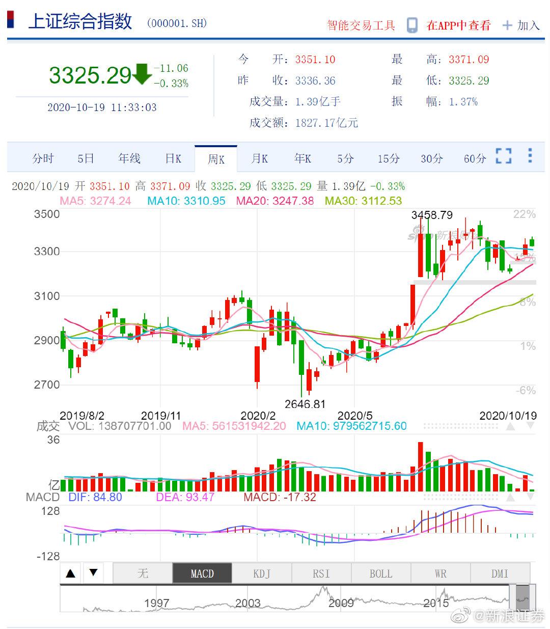 午评:三大指数高开低走沪指跌0.33% 军工股表现强势