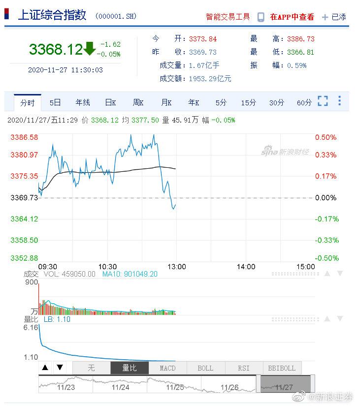 午评:三大指数冲高回落沪指跌0.05% 养殖业板块强势