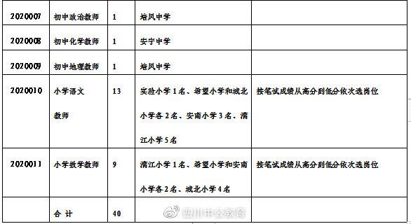 长宁县教育和体育局遴选教师40人公告