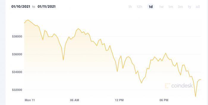 比尔·米勒发声:比特币价格越高时 风险越低