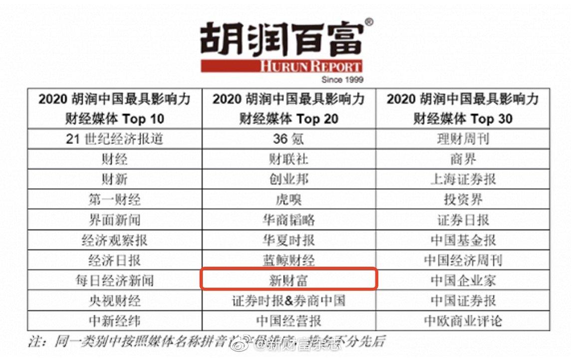 喜报!新财富荣登2020胡润中国最具影响力财经媒体榜top20