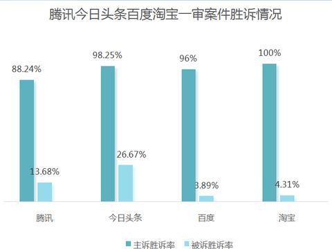 """冷知识:互联网公司胜诉率冠军,竟然是今日头条""""海淀不倒翁""""!"""