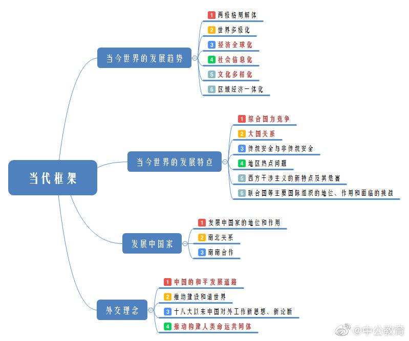中国近代史纲要逻辑导图