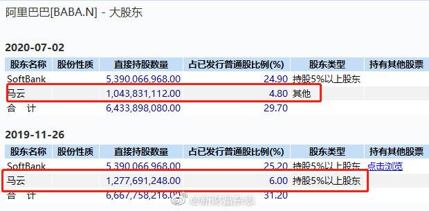 套现高达430亿,马云大举减持阿里股票!马化腾刘炽平也在抛售腾讯