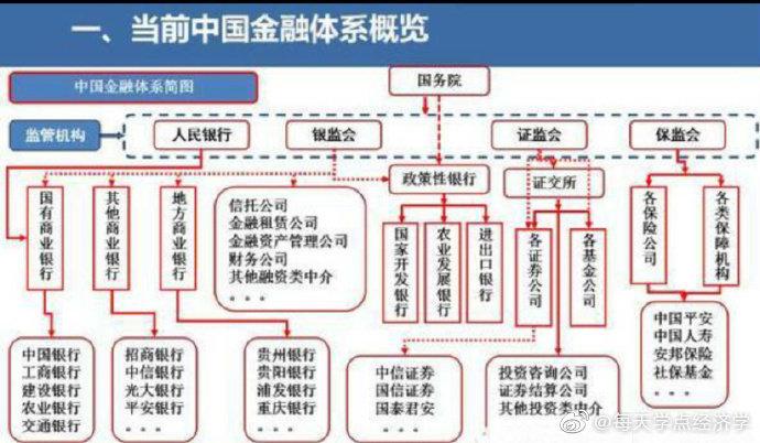 重磅干货:30张图读懂当前中国金融体系!赶紧收藏了!