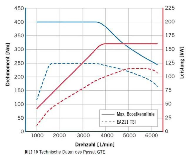 在动力与能耗之间,PHEV与HEV谁平衡得更好?