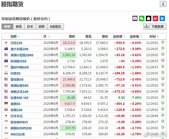 刚刚,美股飙涨!全球股市反弹,北上资金强势回流