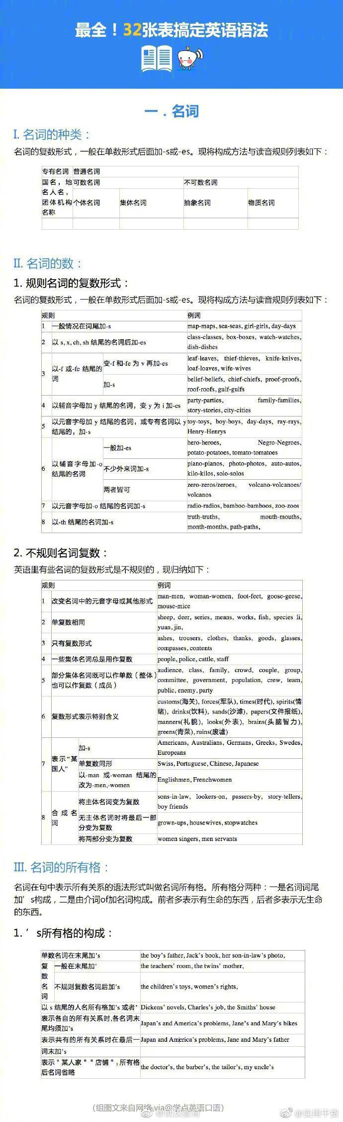 32张表格,13个重点语法知识讲解,搞定英语语法~