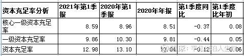 希望落空 民生银行2021年一季度财报分析