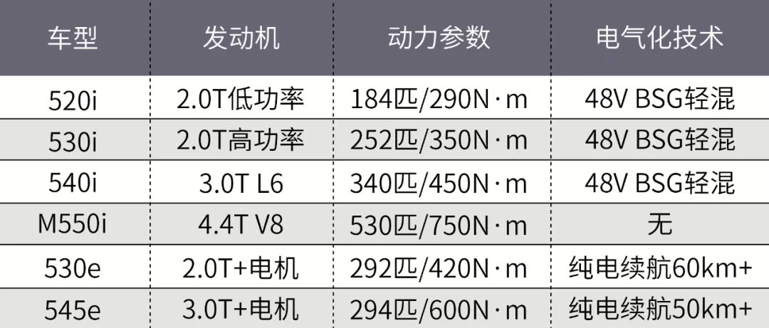 新款宝马5系正式发布!终于上48V轻混了!