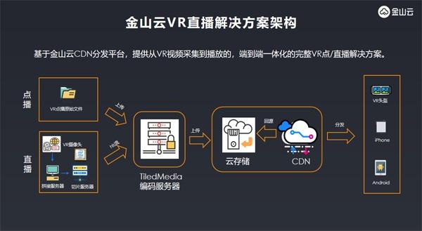 """金山云亮相第二十届虚拟现实大会 云+AI带来VR直播新""""视""""界"""