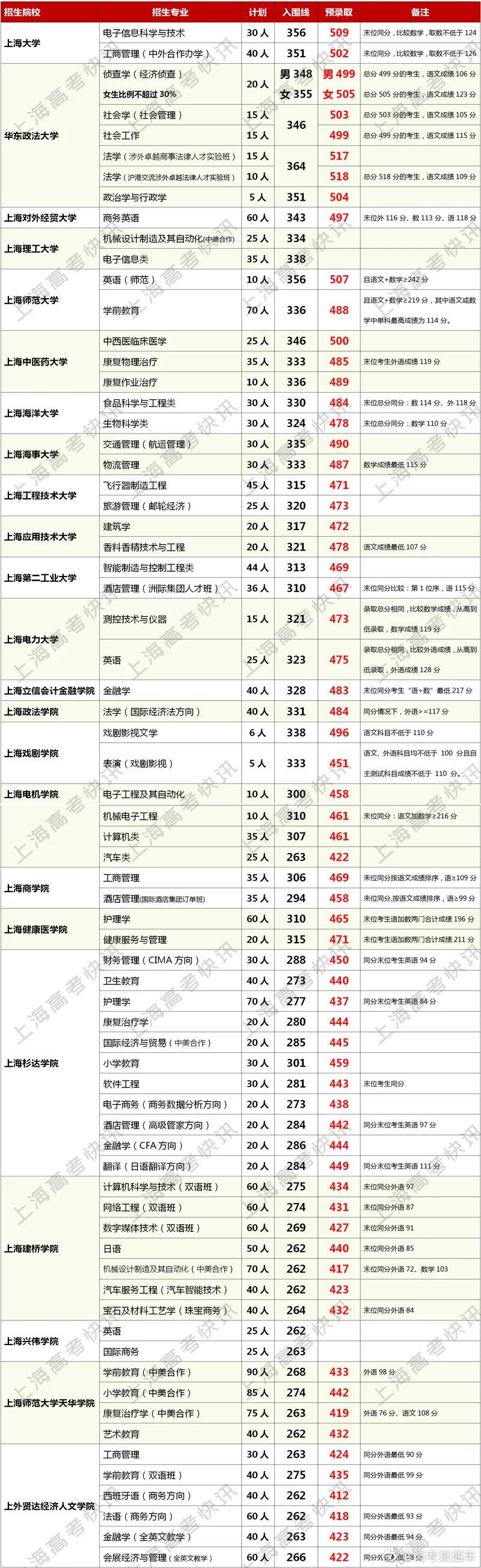 2020年上海春考预录取分数线公布