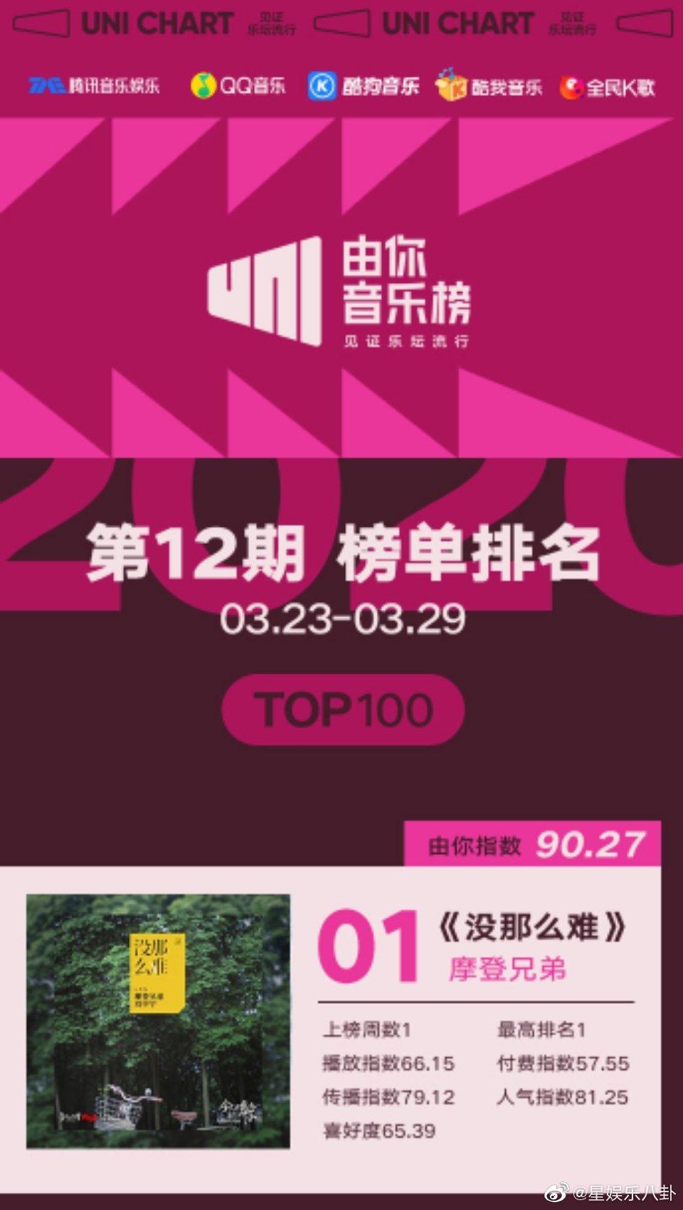摩登兄弟刘宇宁双榜第一  由你音乐榜2020年第十二期榜单公开