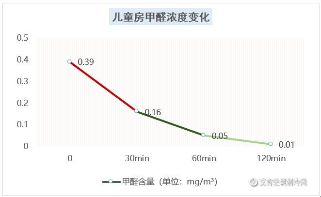 新居入住再无困扰·解锁松下中央空调MASTER S健康超能力(图6)