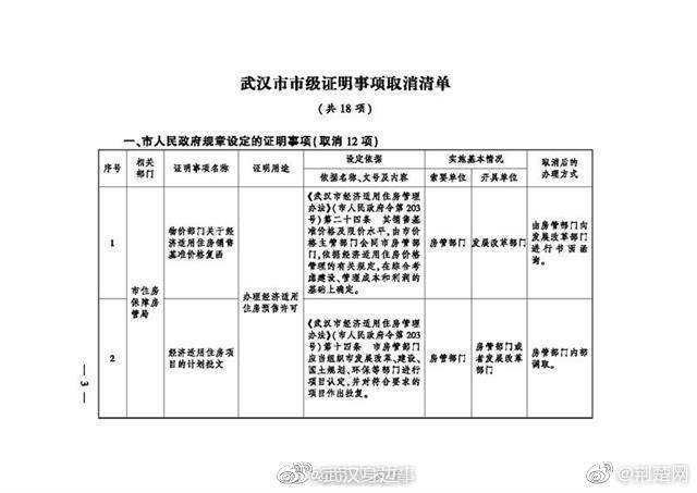 关于申领生育保险,武汉一次性取消了18项市级证明事项