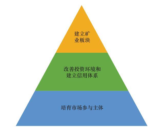 中国矿产资源风险勘查资本市场的建设研究