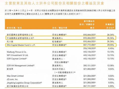 20亿美元:黑石、京东、美团出手,中国物流资产成「万人迷」?