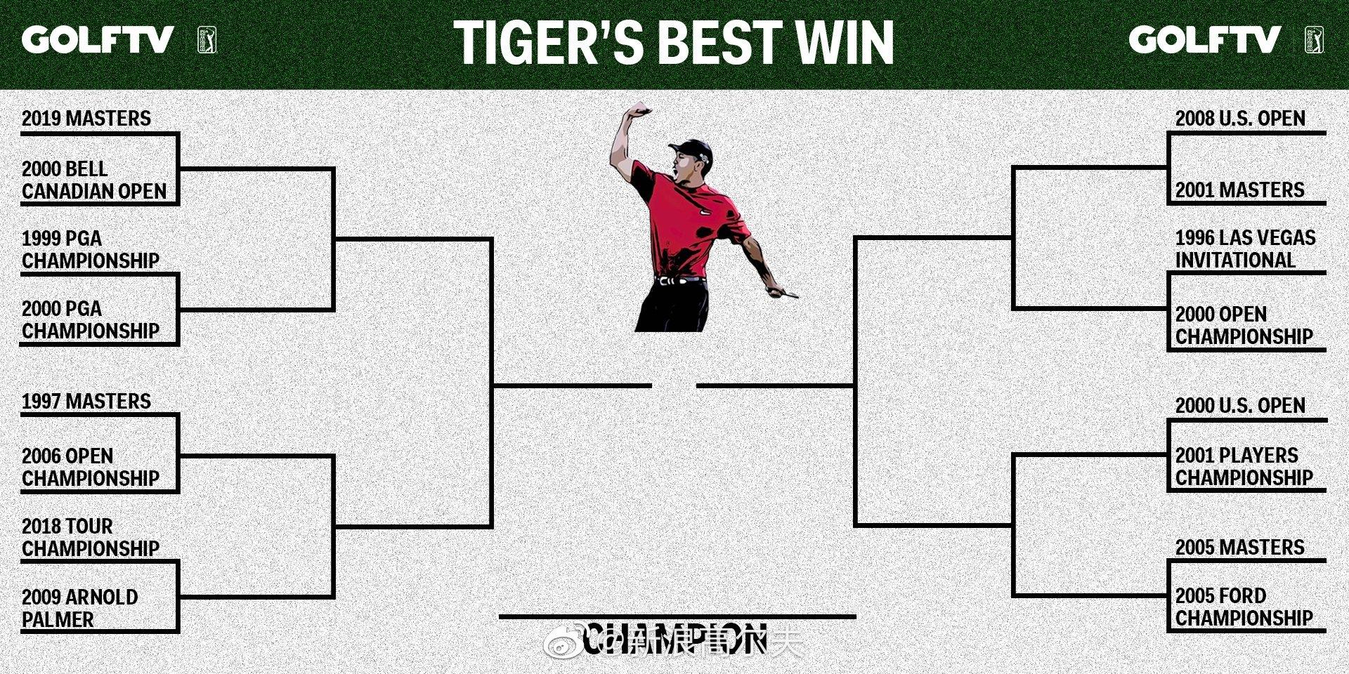 经国外网友投票,伍兹16冠对决结果出炉,最终2019年美国大师赛获胜