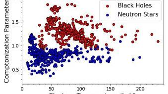 明确区分黑洞和中子星,宇宙X射线或透露出黑洞视界的显著特征