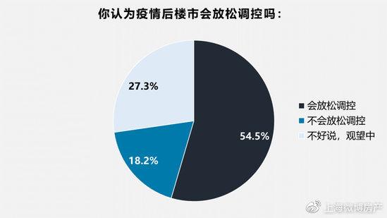 54%专家判断楼市将放松调控 1/4认为只需一两个月