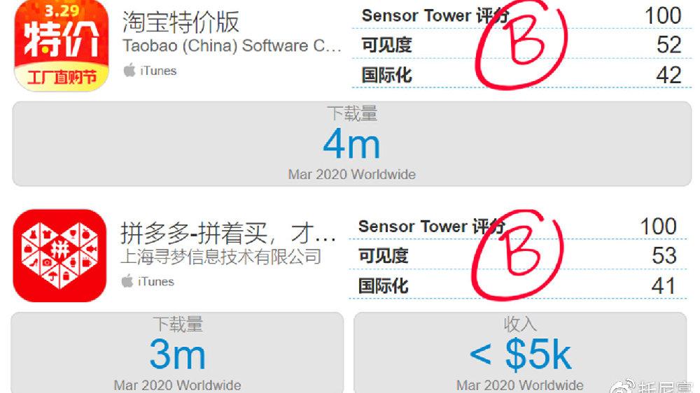 淘宝特价版3月下载量为拼多多3倍