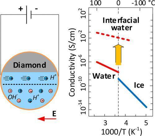 纯界面水的电导率,首次有了系统测定