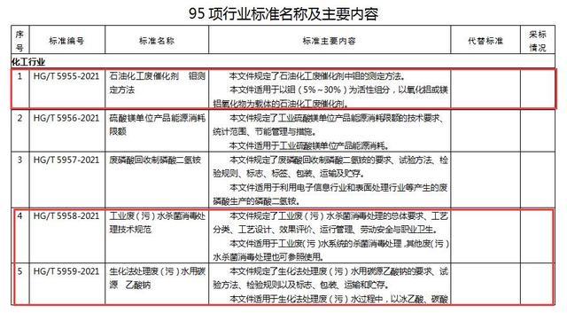 涉多项环保标准 工信部报批公示95项行业标准及5项行业标准外文版
