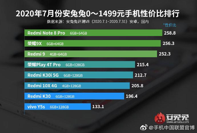 安兔兔公布2020年7月份Android手机性价比排行榜