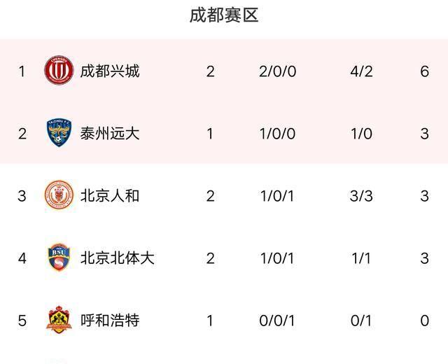 中甲最新积分战报:成都险胜,浙江绿城轰4-0大胜,南通支云闷平!