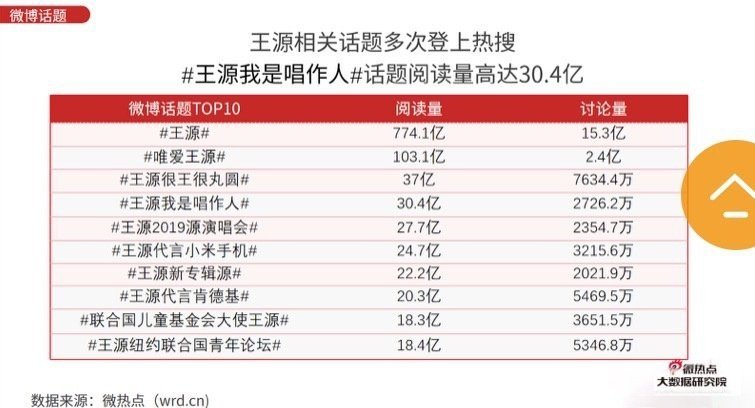 王源2019年网络关注度分析报告凭借《我是唱作人》成为2019年度最热