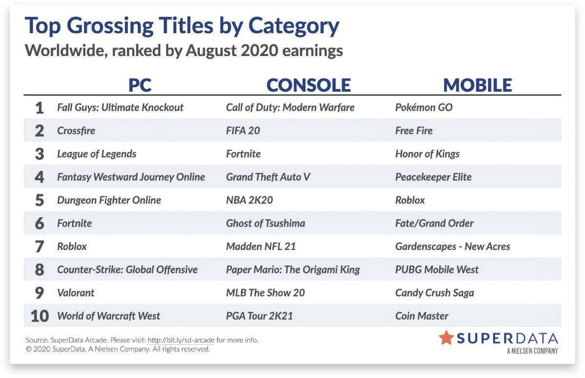 8月全球数字游戏销量公布 年货半壁江山