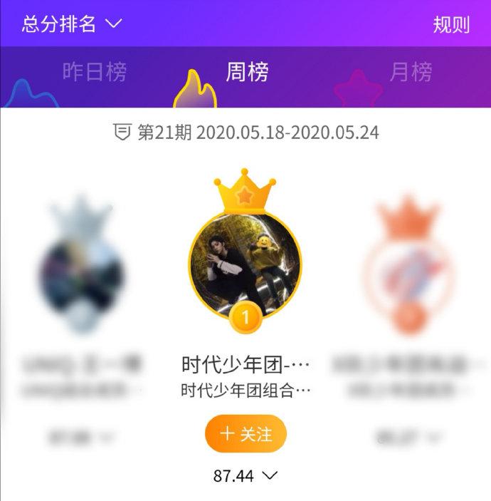刘耀文拿下上周明星势力榜top1,少年未来可期~@时代少年团-刘耀文